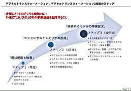デジタル戦略(DX)推進によるマーケティング変革02