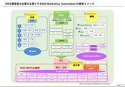 デジタル戦略(DX)推進によるマーケティング変革03