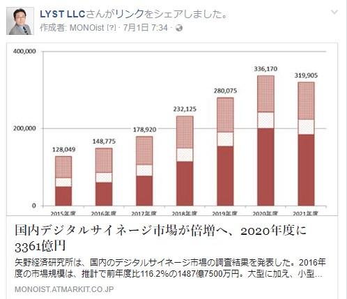 国内デジタルサイネージ市場が倍増へ、2020年度に3361億円
