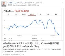 safariのcookieポリシー変更により、Criteoの株価が約30