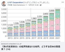 2018y10m30d_201609258「第4次産業革命」の経済効果は