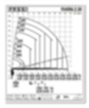 Fassi 545 load chart.jpg