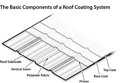 Professional high quality roof coatings for commercial and residential applications in southern oregon and the rogue valley oregon