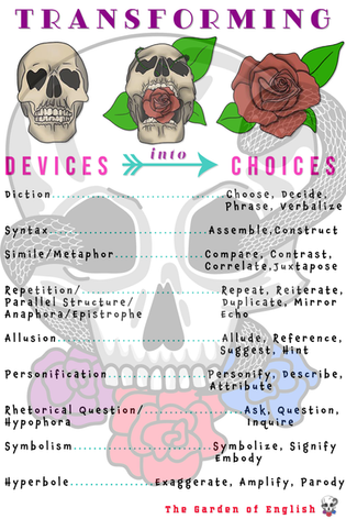 Transforming devices into choices