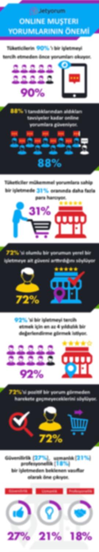 online-müşteri-yorumlarının-önemi-google