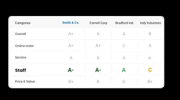 Competitor analysis through customer rev
