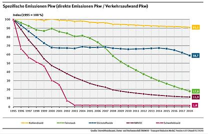 Spezifische Emissionen PKW.PNG