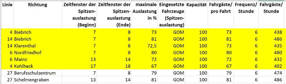 Sptzenauslastung ESWE Linien Screenshot.