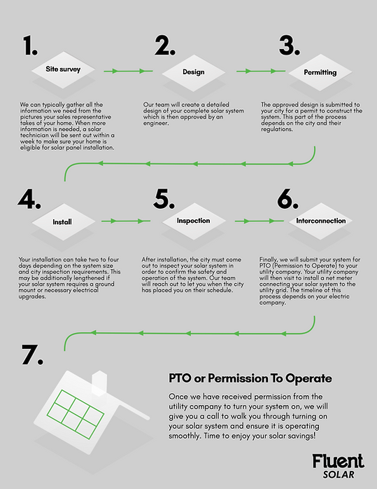 Solar Process Breakdown (1).png