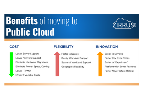 Benefits of moving to Public Cloud