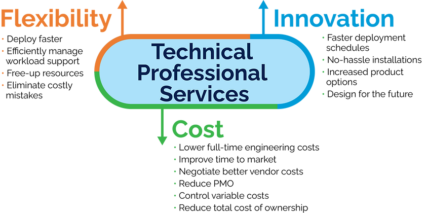 Network Engineering, Design and Deployment Professional Services Benefits