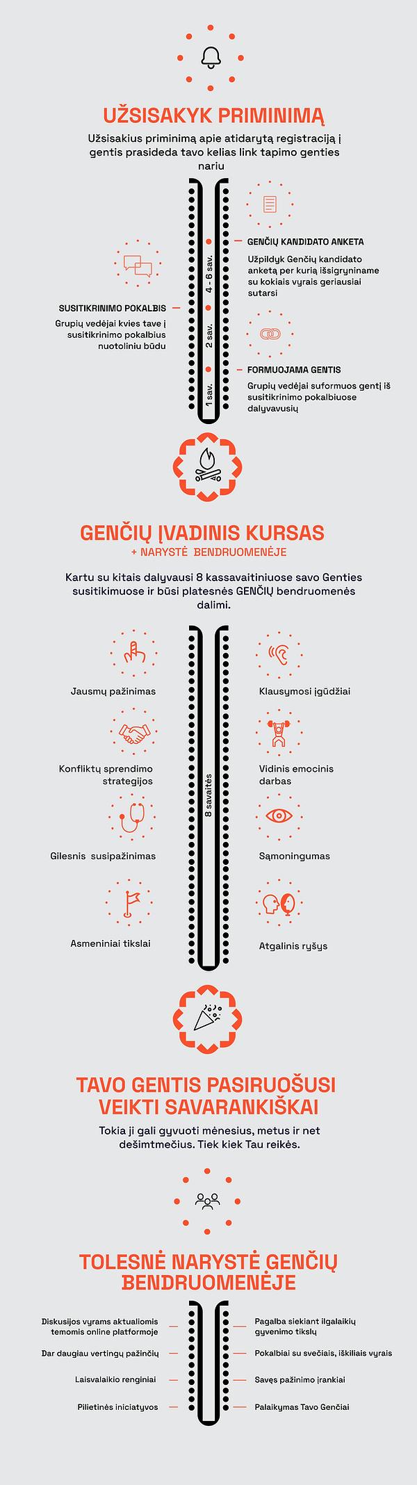 Genčių formavimo procesas - infografikas 2021 rugsėjis new branding.png