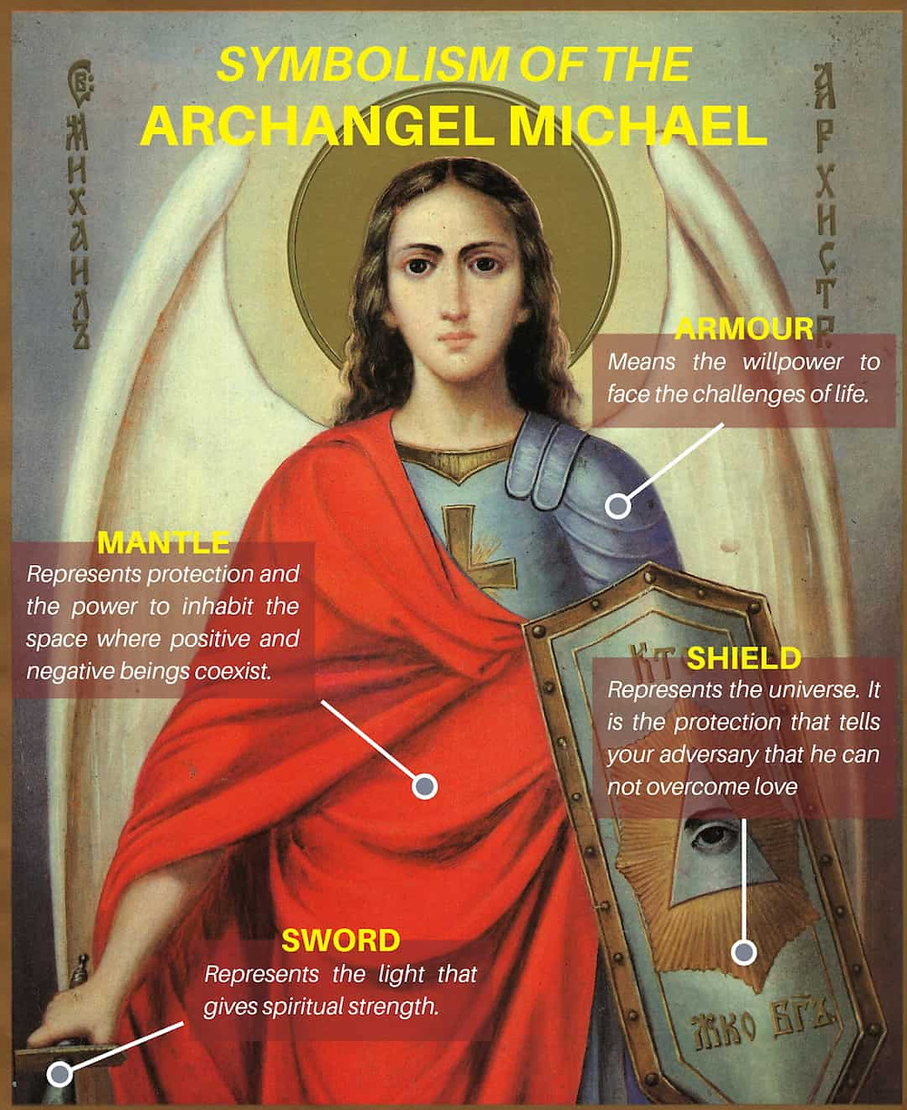 Archangel Michael symbolism explained