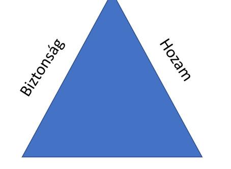 Hozam – Biztonság - Likviditás
