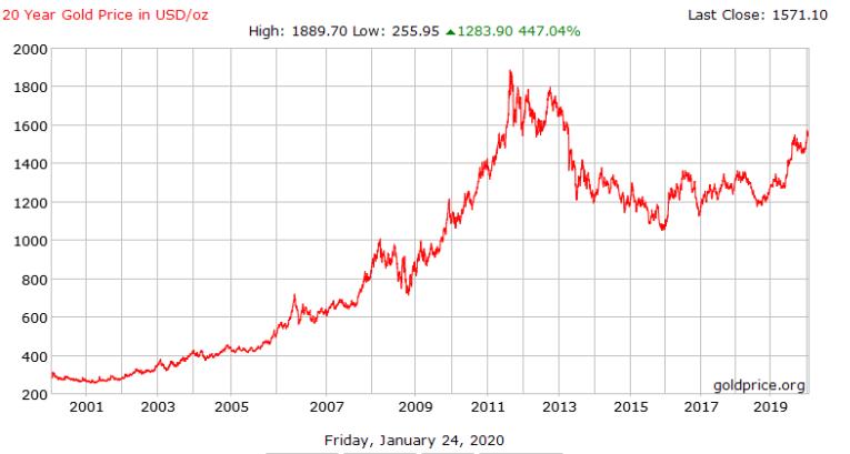 Aranybefektetések, aranyár alakulása az elmúlt 20 évben