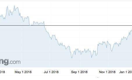 Az arany ára nagyot emelkedett