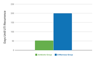 D-mannose Vs antibitoics trial graphed results