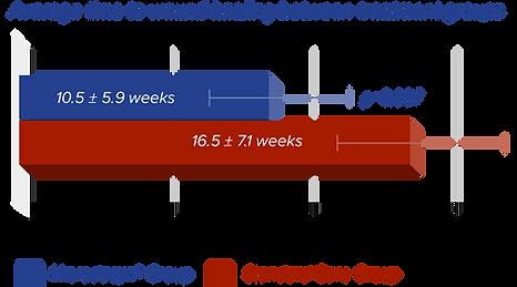 Piaggesi Healing Graph.png