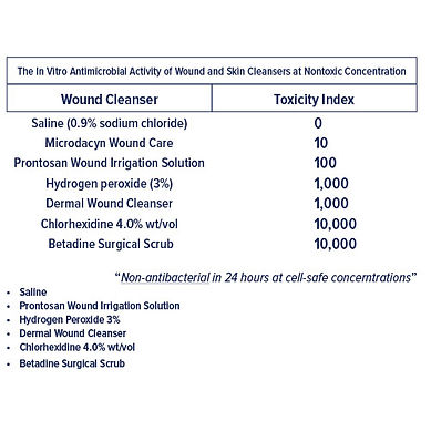 Toxicity of antiseptics table