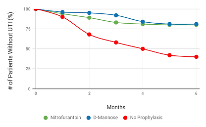 D-mannose Vs antibitis trial outcomes graphed