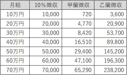源泉徴収税額表.png