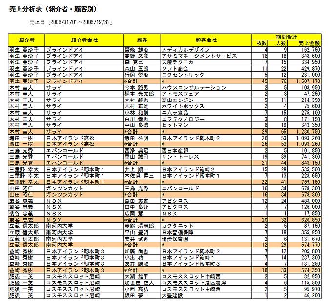 売上分析表紹介者.png