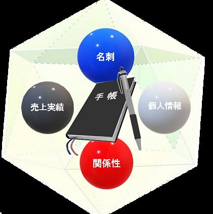 顧客管理イメージ図2.png