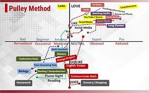 Pully method slide full editable design.