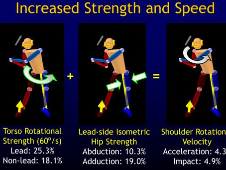 Increase Strength and Speed