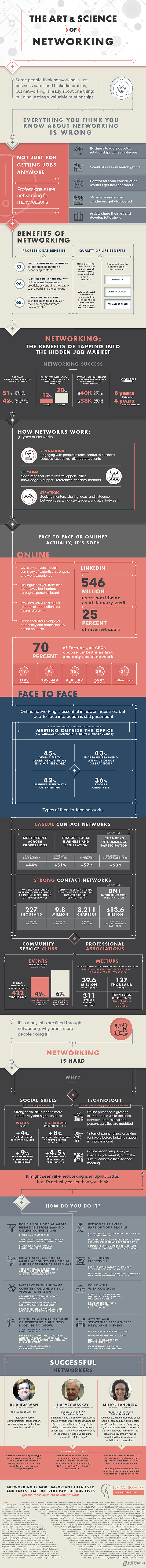 The Art and Science of Networking [Infographic]