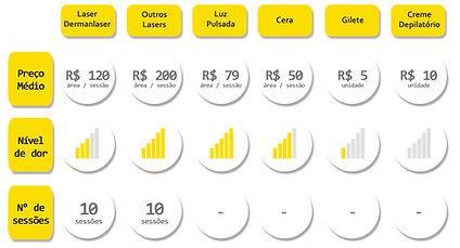 Tabela mostrando os tipos de depilação a laser existentes no Brasil