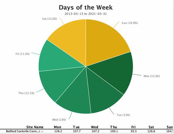 Weekly Use