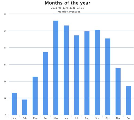 Monthly Pedestrian Traffic