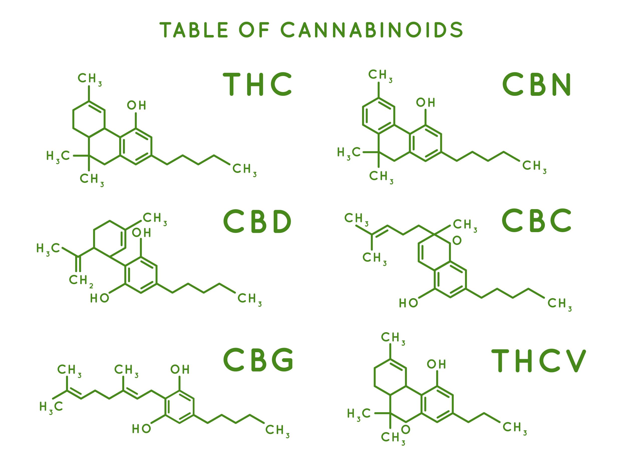 Cannabinoids, THC, CBD, CBN, CBG, THCV, cannabinoids, cannabinol, cannabigerol, cannabichromene,