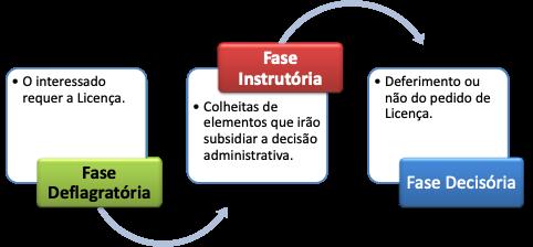 As 3 fases do licenciamento ambiental