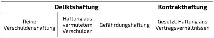 Unterscheidung zwischen Delikts- und Kontrakthaftung.