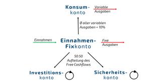 Übersicht des 4-Kontensystems inkl. aller Geldströme.