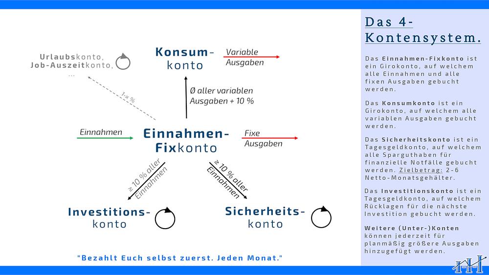 Detaillierte Übersicht des 4-Kontensystems zum Ausdrucken.