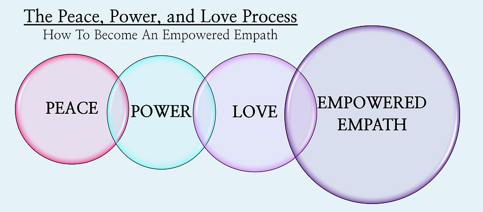 Peace, Power, Love Process