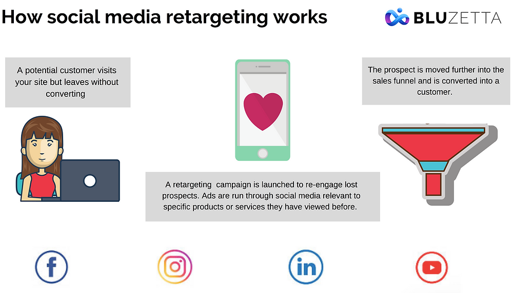 How Social Media Retargeting Works
