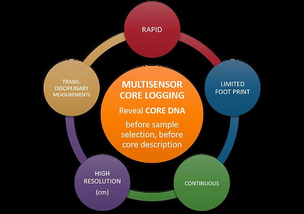 Multisensor - Process.png