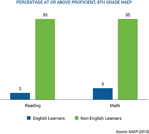 Percentage at or above Proficient, 8th G
