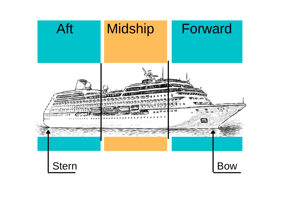 outline of ship with notations for aft, midship, forward, stern and bow locations