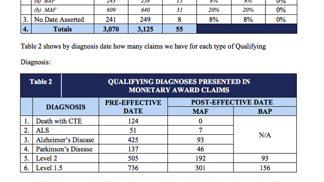 Seeing Tort Claiming Data is Useful - NFL Concussion Claims  > $800m of Claim Payments Approved