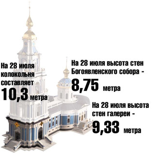 Вернуть достояние Костроме