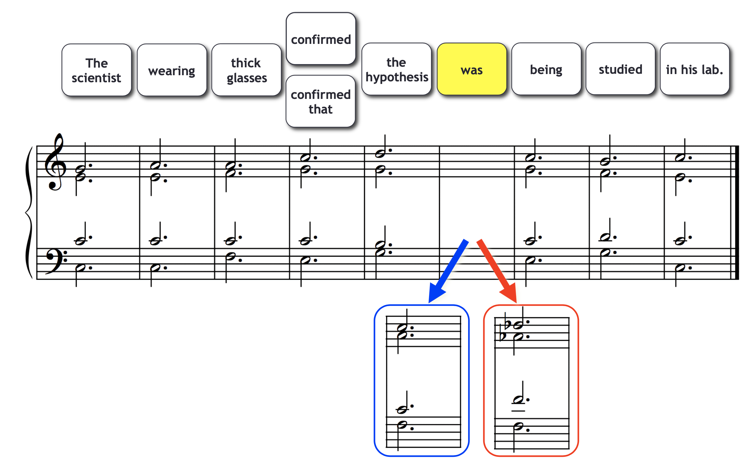 Syntax in Music & Language