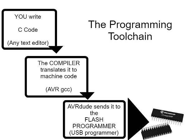 programmingtoolchain.jpg