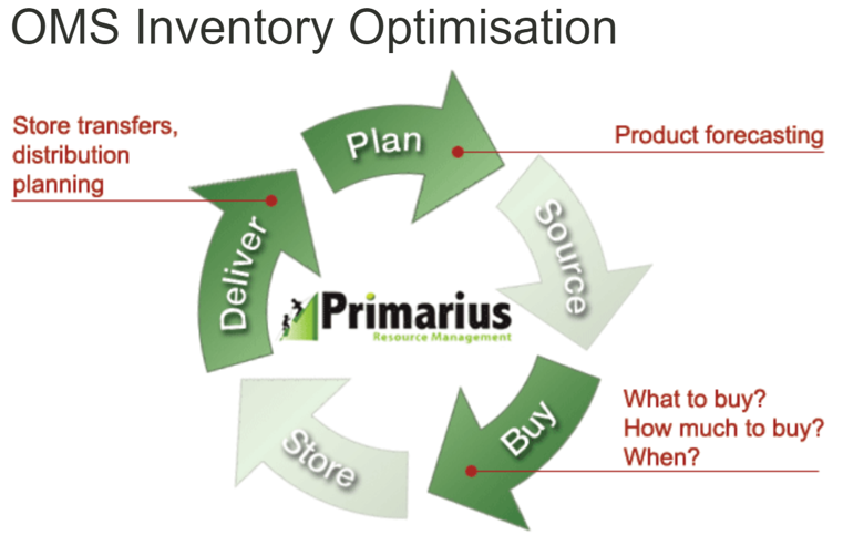 Inventory Optimisation (plan cycle).PNG