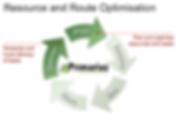 Resource Optimisation (plan Cycle).PNG