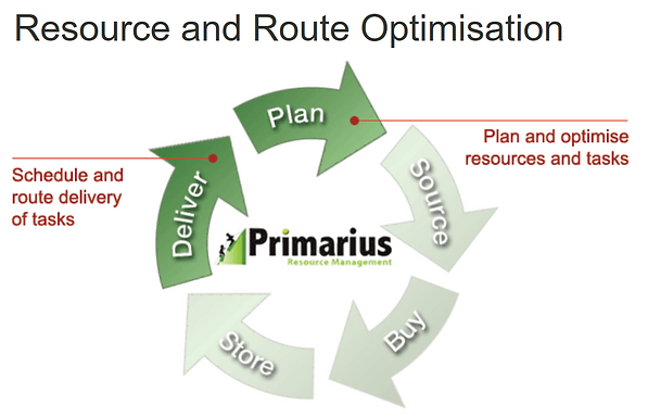 Resource Optimisation (plan Cycle).PNG